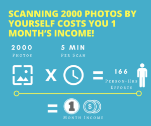 Cost of scanning photos by yourself
